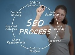 SEO Process_Big Red SEO