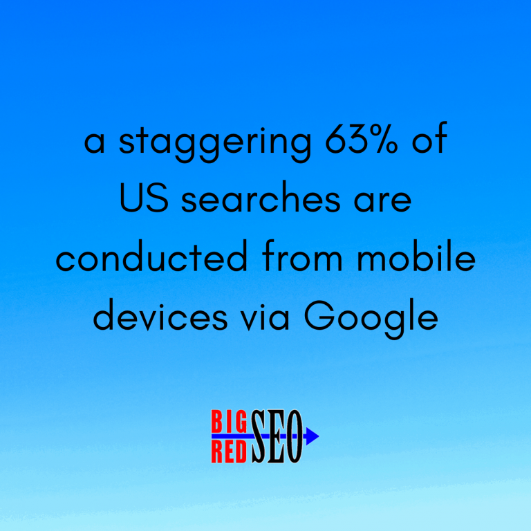 a staggering 63% of US searches are conducted from mobile devices (local seo stats)