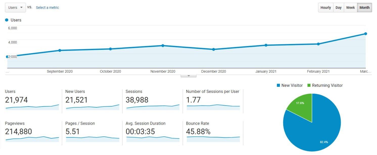Big Red SEO Audit Increase Website Traffic Chart